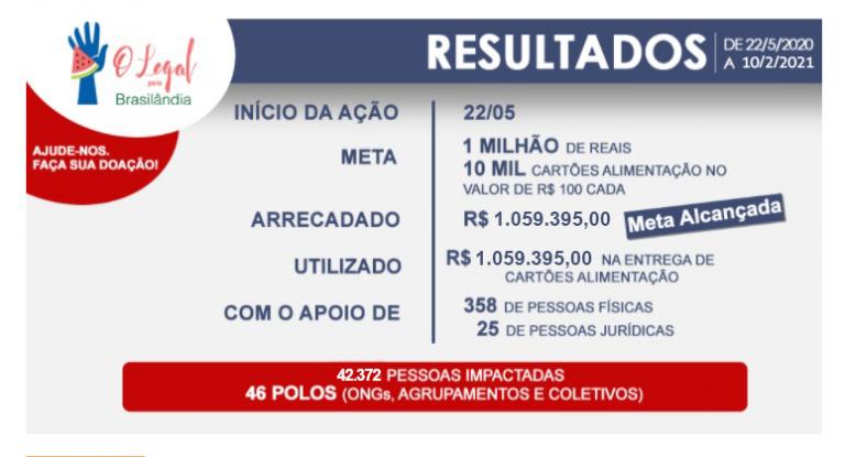 ENTREGAS: O LEGAL PELA BRASILÂNDIA